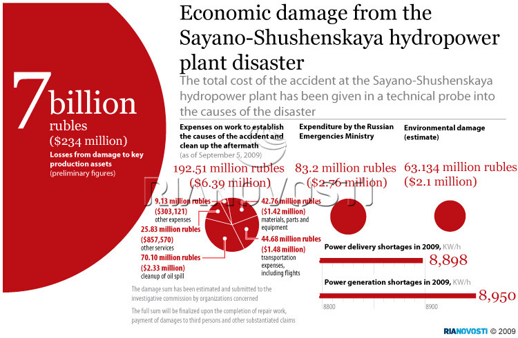 Economic damage from Siberian hydropower plant disaster