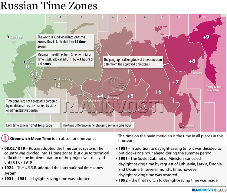 Russian Time Zones