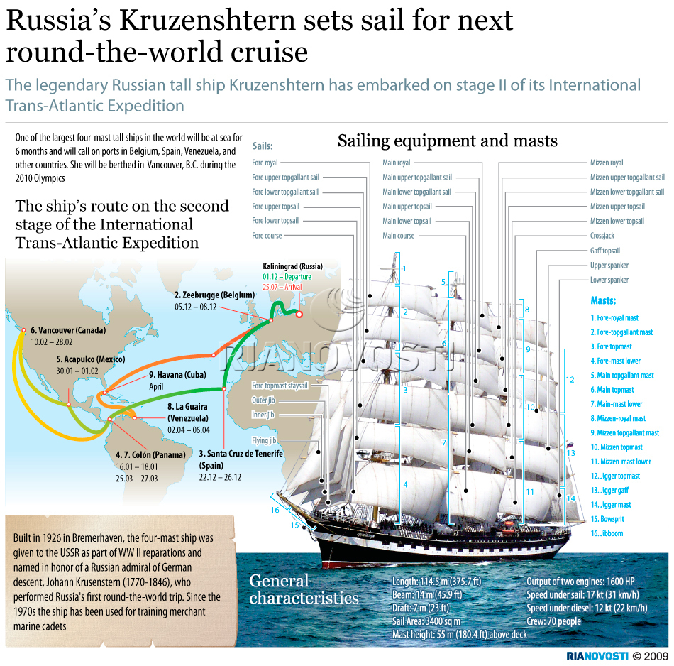 Russia's Kruzenshtern sailboat continues round-the-world trip