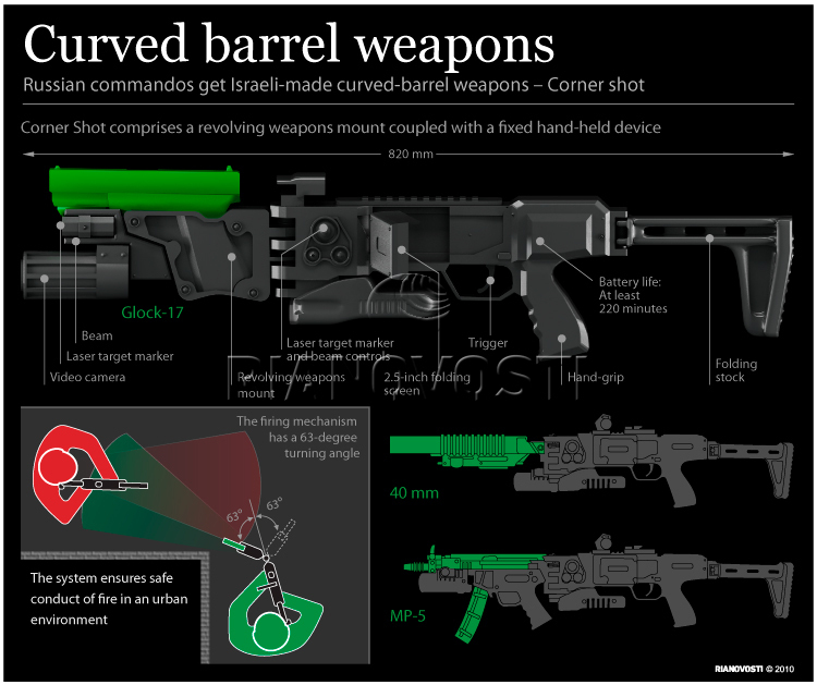 Curved barrel weapons