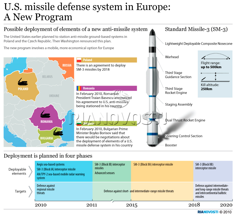 U.S. missile defense system in Europe: A new program