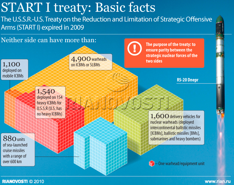START I treaty: Basic facts