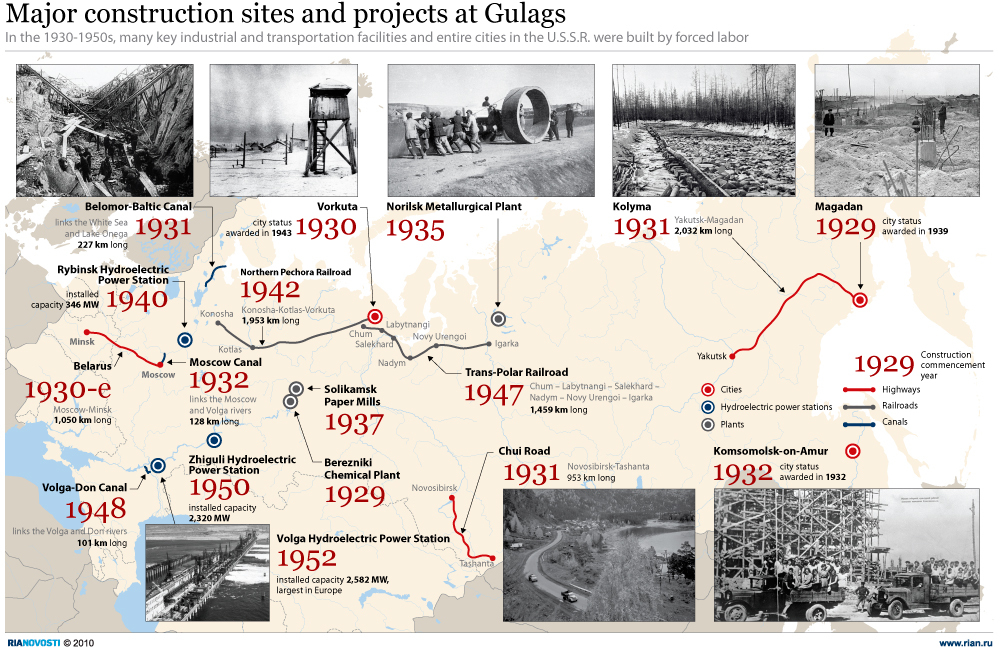 Major construction sites and projects at Gulags