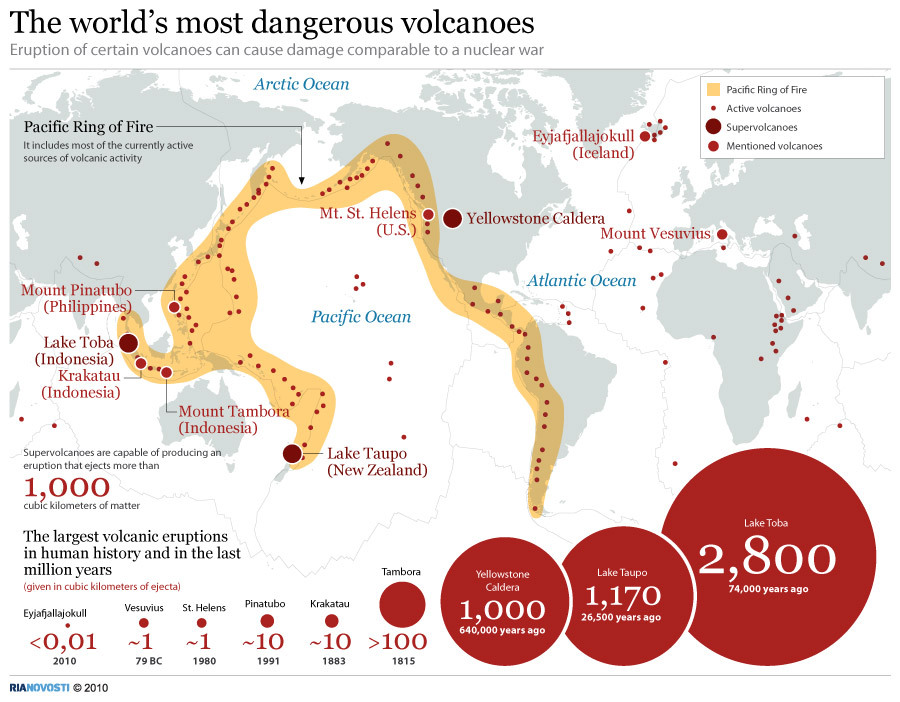 The world's most dangerous volcanoes