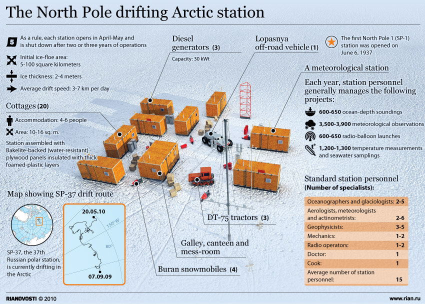 The North Pole drifting Arctic station