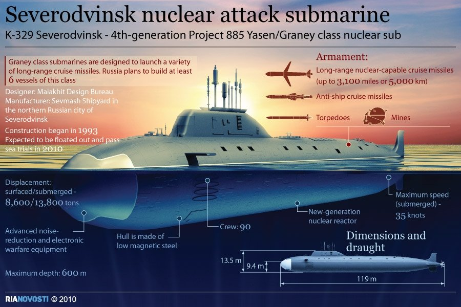 Severodvinsk nuclear attack submarine