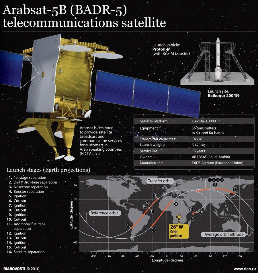 Arabsat-5B (BADR-5) telecommunications satellite
