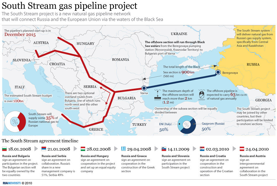 South Stream gas pipelene project