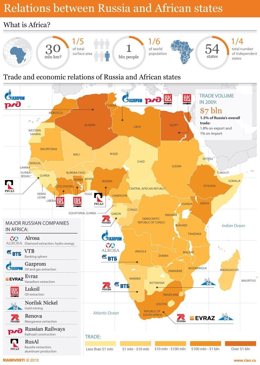 Relations between Russia and African states