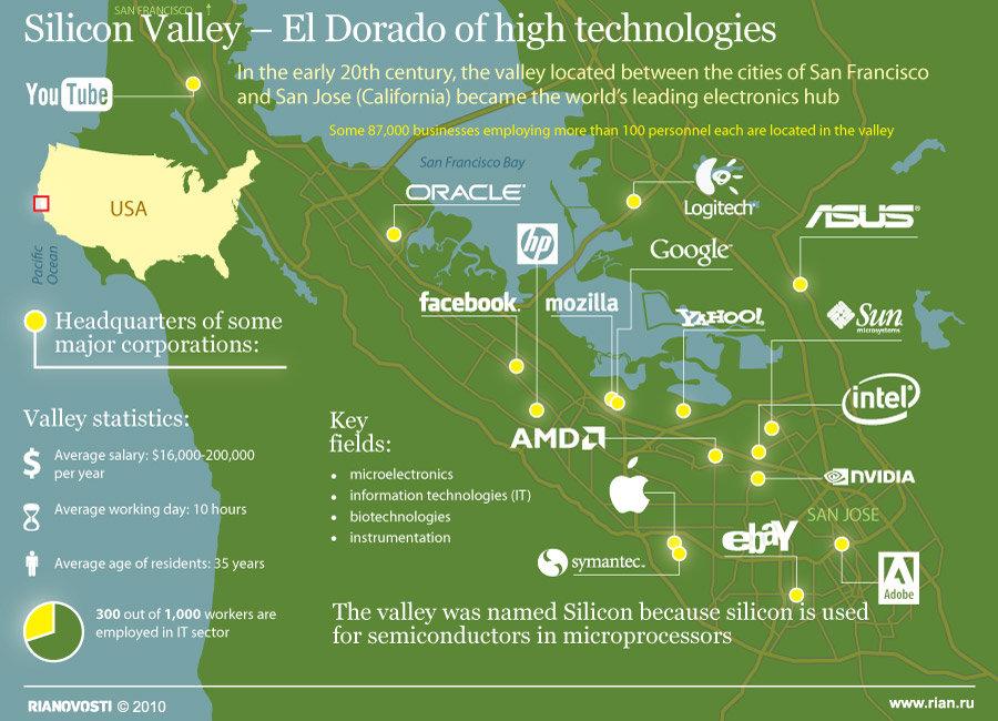 Silicon Valley – El Dorado of high technologies