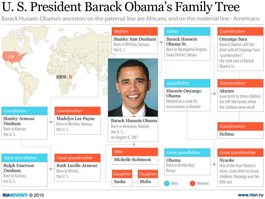 U. S. President Barack Obama's Family Tree