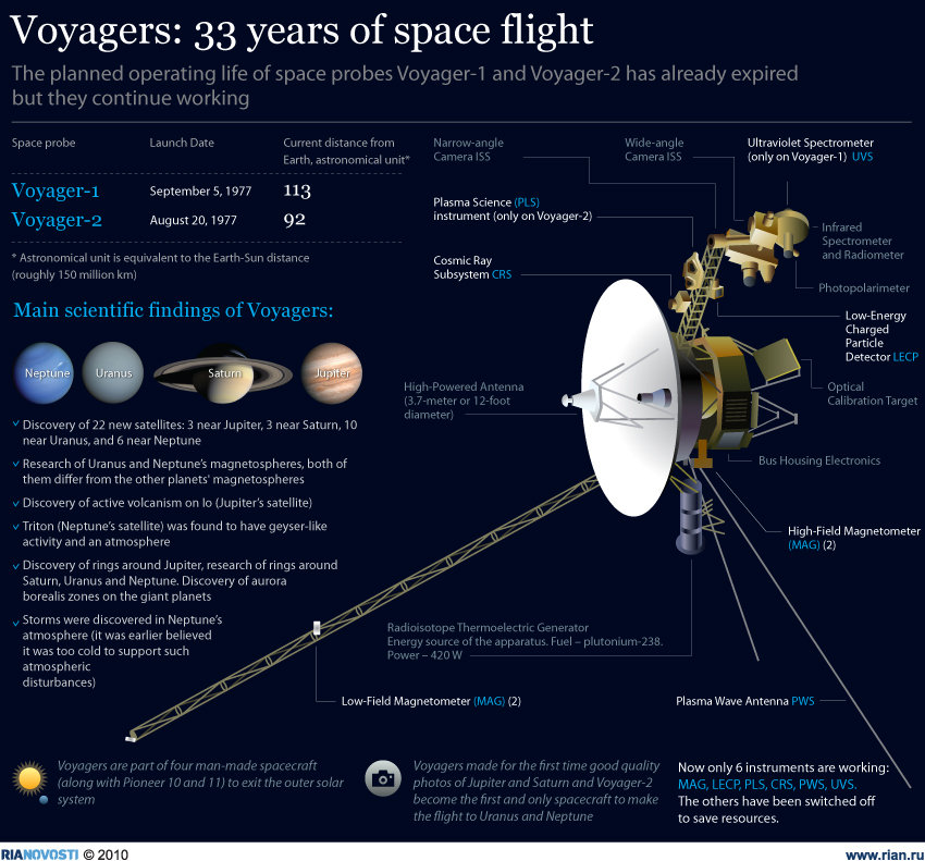 Voyagers: 33 years of space flight