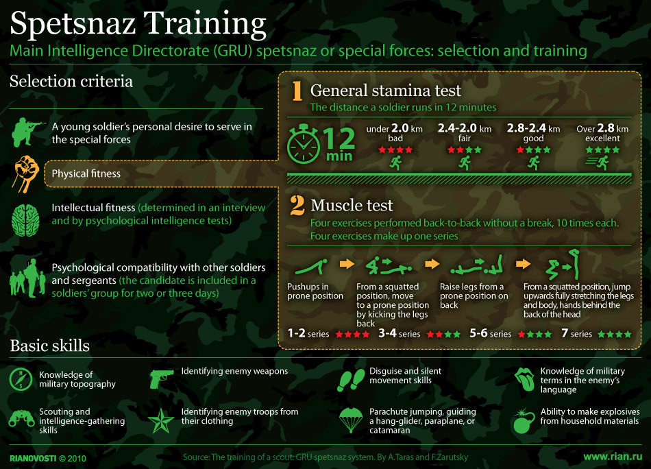 Spetsnaz Training