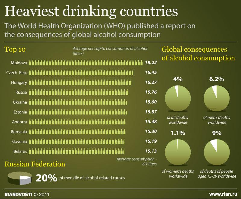 Heaviest drinking countries