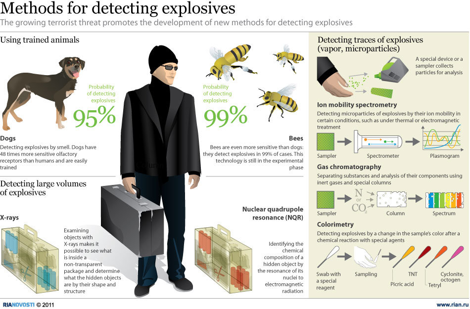 State-of-the-art explosive detection methods
