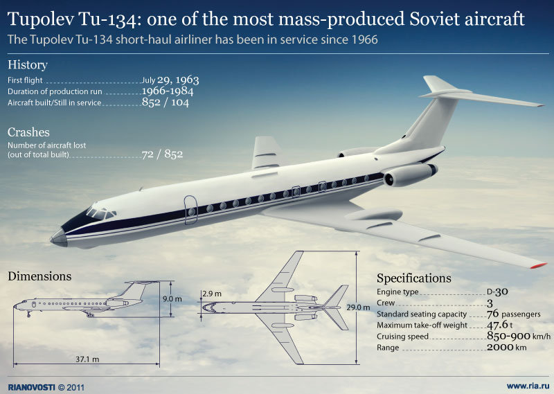 Tupolev Tu-134: one of the most mass-produced Soviet aircraft
