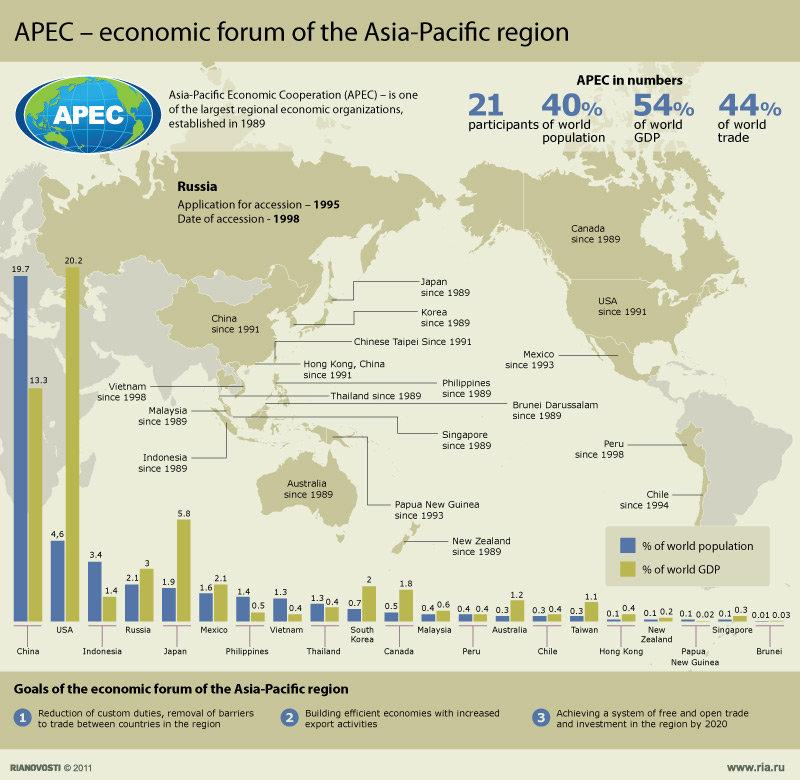 АТЭС – экономический форум Азиатско-Тихоокеанского региона