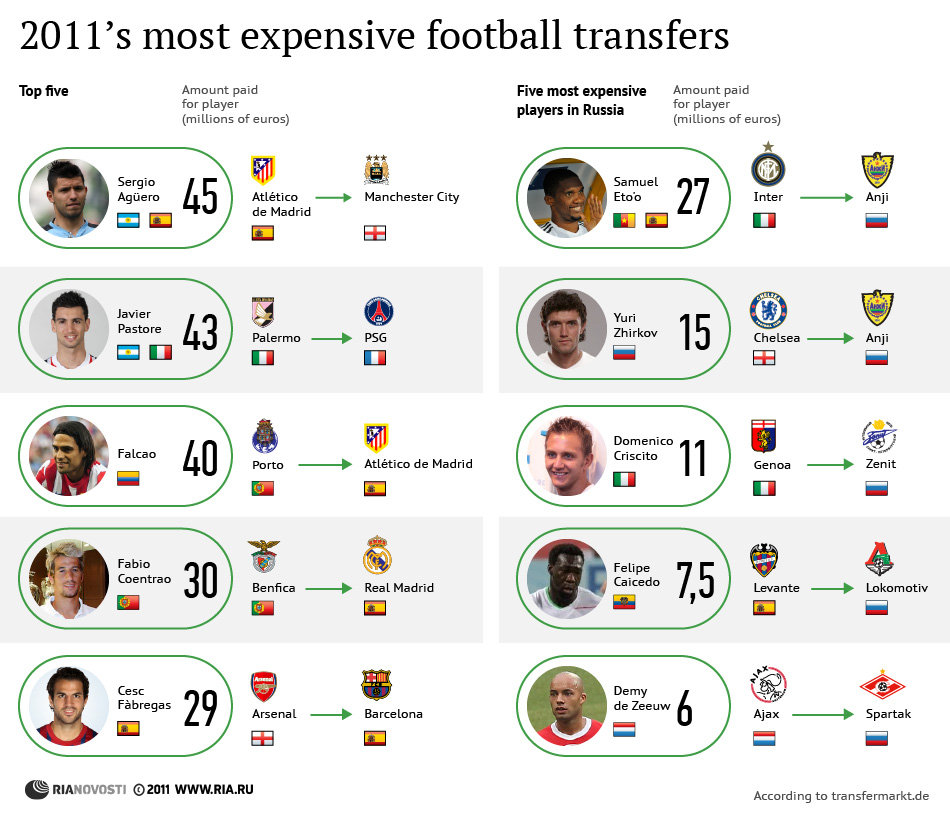 2011's most expensive football transfers