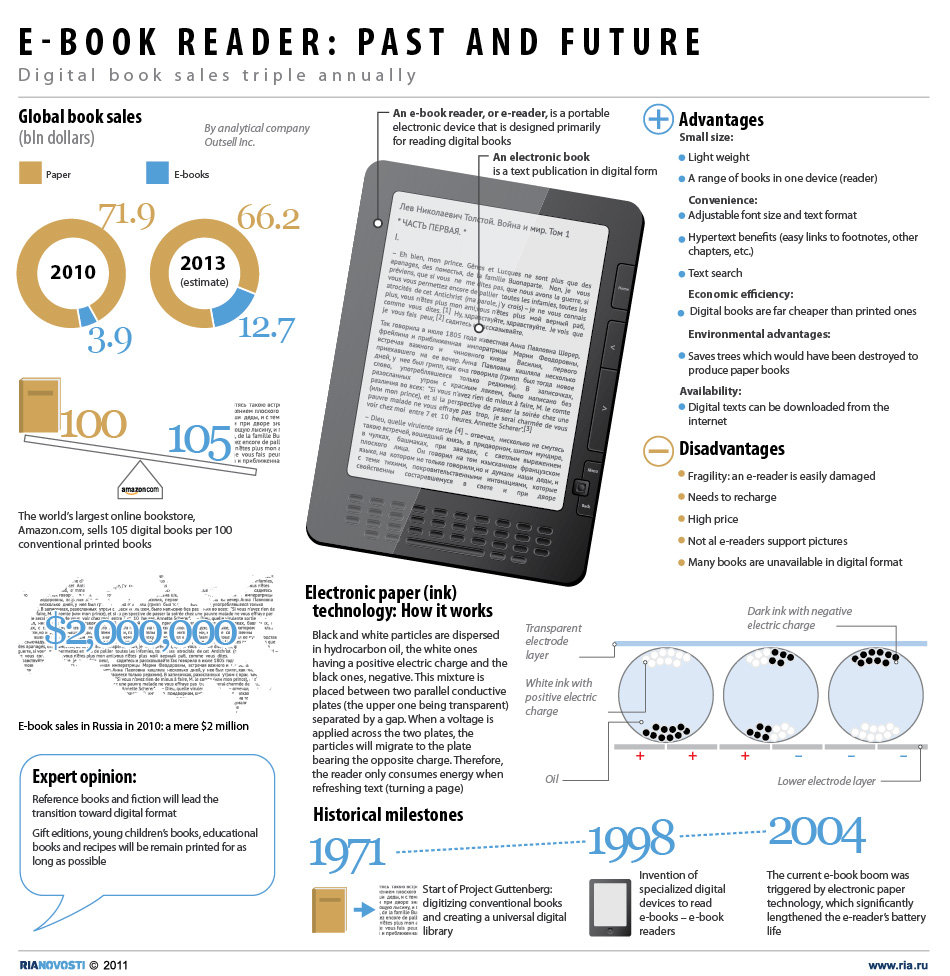 E-book reader: Past and Future