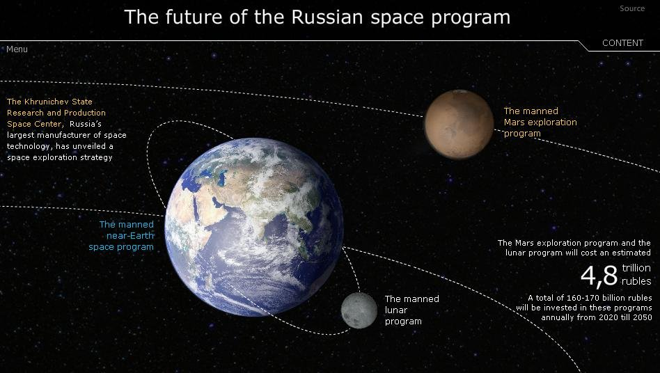 The future of the Russian space program