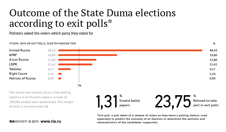 Exit - Outcome of the State Duma elections according to exit polls