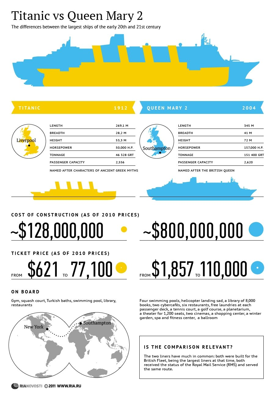 Titanic Vs Queen Mary Sputnik International - Titanic size compared to modern cruise ships