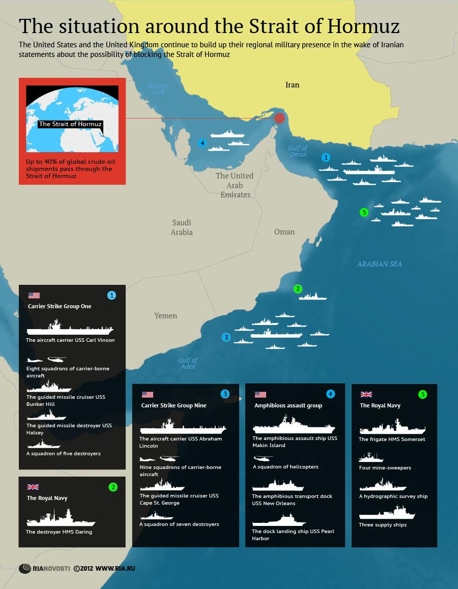 The situation around the Strait of Hormuz