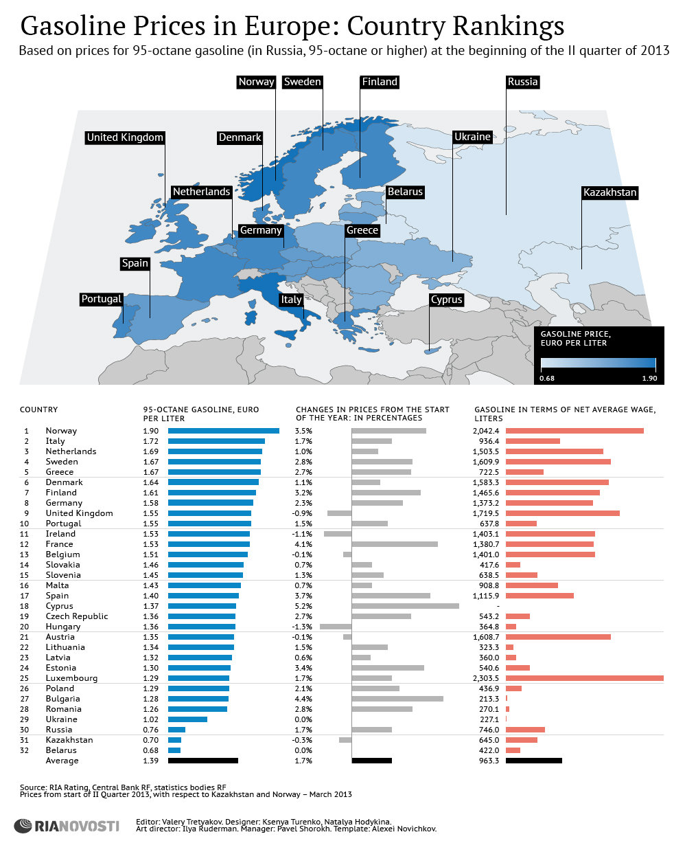 Gasoline Prices in Europe: Country Rankings