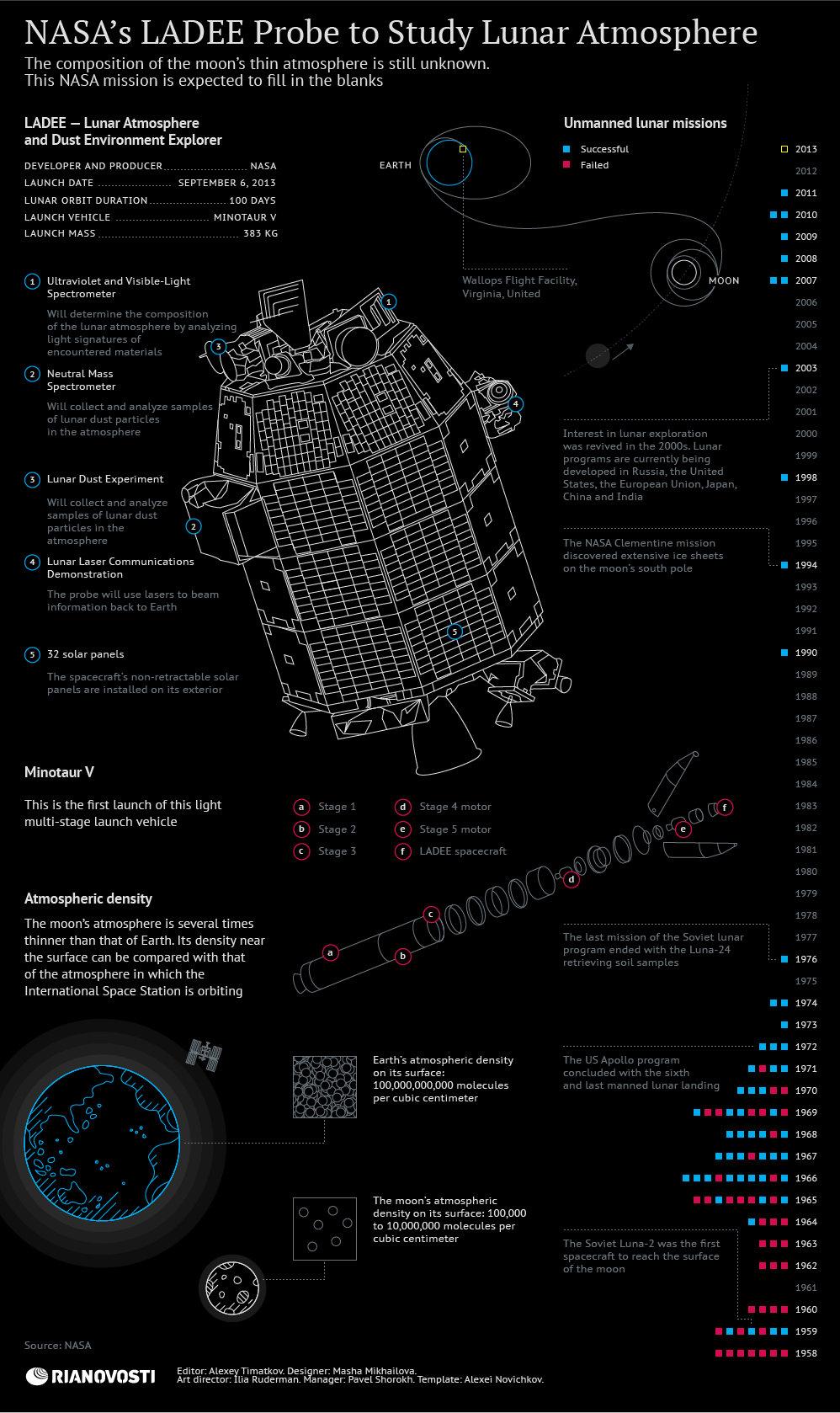 NASA's LADEE Probe to Study Lunar Atmosphere